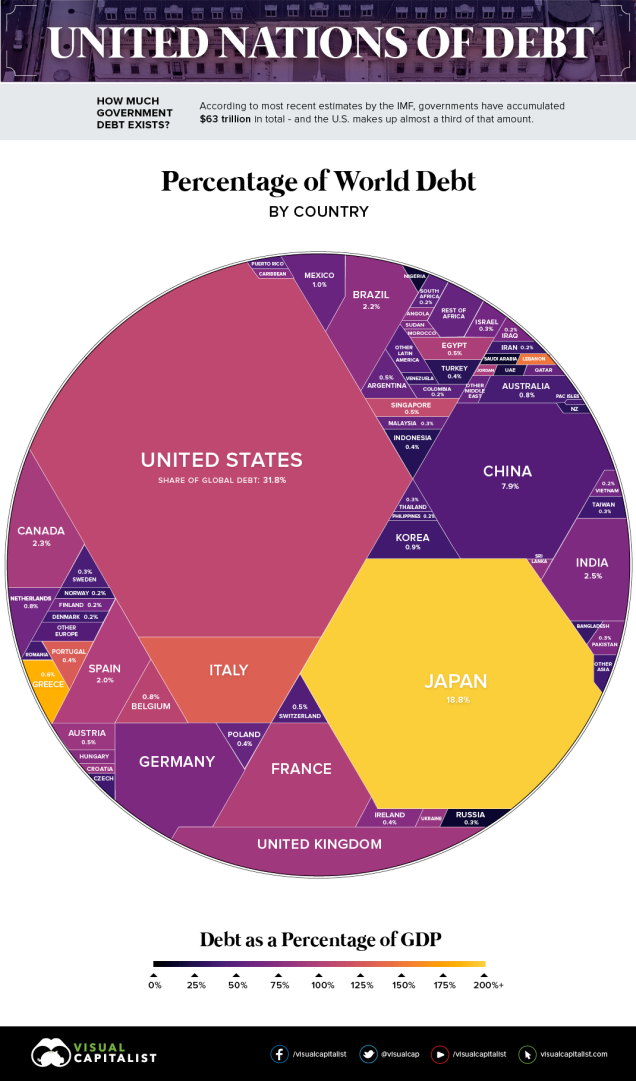 Visualization of the Debt/GDP ratio and national debt level